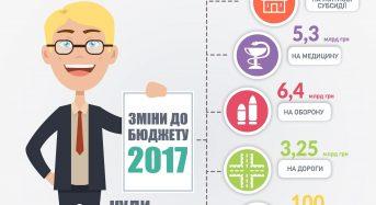 Уряд перетворює економічні досягнення в підвищення якості життя українців