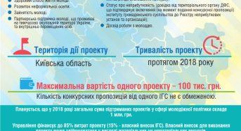 Оголошено конкурс з визначення проектів у сфері молодіжної політики
