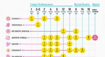 КНП «Переяслав-Хмельницький центр первинної медико-санітарної допомоги» проводить вакцинацію згідно календаря щеплень