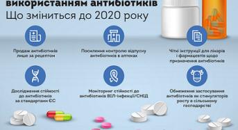 Самолікуванню – бій. В Україні змінюють правила продажу антибіотиків