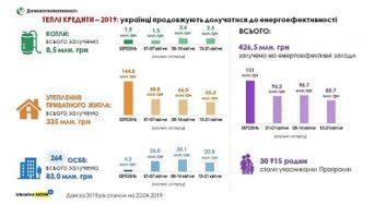 Майже 430 млн грн. «теплих кредитів» вже видано на підвищення енергоефективності українського житла у цьому році