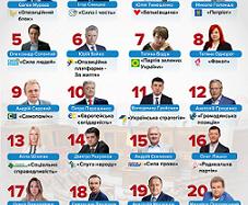 Парламентські вибори 2019: список партій