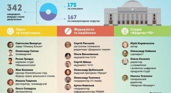 Нові обличчя Верховної Ради 9-го скликання