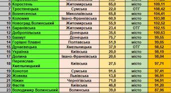 Переяслав посів 18 місце у Всеукраїнському рейтингу інституційної спроможності і сталого розвитку громад