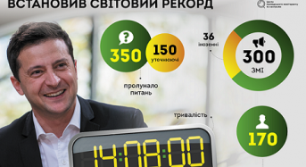 Про головне: 6 меседжів із прес-марафону президента Зеленського