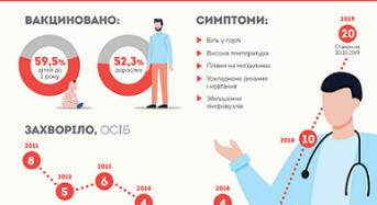 Дифтерія в Україні: що потрібно знати?