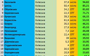 Переяслав третій із 25 кращих громад Київщини
