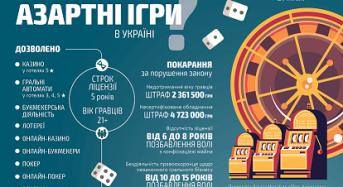 Законні рулетки замість фіктивних лотерей. Як просувається легалізація грального бізнесу?