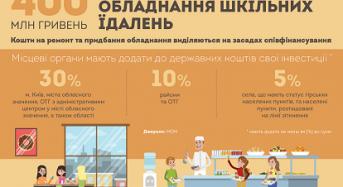 Реформа шкільного харчування. Як годуватимуть українських учнів?
