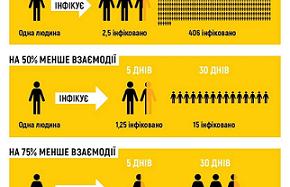 МОЗ України радить самоізолюватися!