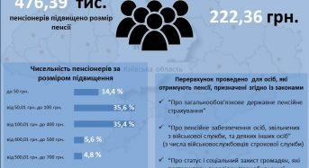 У травні 2020 року Головне управління Пенсійного фонду України у Київській області виплачуватиме проіндексовані пенсії