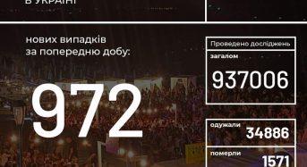 В Україні зафіксовано 972 нові випадки коронавірусної хвороби COVID-19