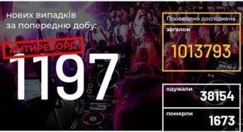 В Україні зафіксовано 1197 нових випадків коронавірусної хвороби COVID-19 — це новий антирекорд з кількості захворювань на добу.