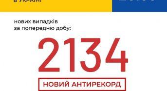 В Україні зафіксовано 2134 нові випадки коронавірусної хвороби COVID-19 – це антирекорд з кількості нових хворих за добу