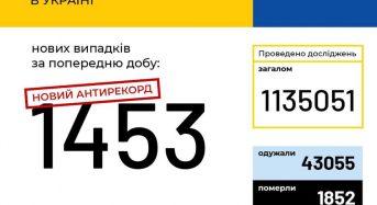 В Україні зафіксовано 1453 нові випадки коронавірусної хвороби COVID-19 — це антирекорд з кількості нових хворих за добу