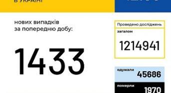 В Україні зафіксовано 1 433 нові випадки коронавірусної хвороби COVID-19