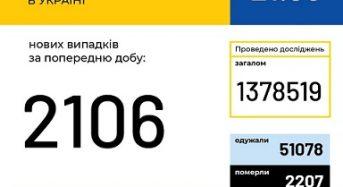 В Україні зафіксовано 2106 нових випадків коронавірусної хвороби COVID-19