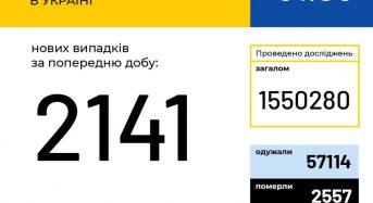 В Україні зафіксовано 2141 новий випадок коронавірусної хвороби COVID-19