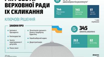 Рік парламенту в цифрах і фактах