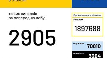 В Україні зафіксовано 2 905 нових випадків коронавірусної хвороби COVID-19