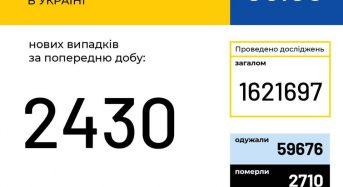 В Україні зафіксовано 2430 нових випадків коронавірусної хвороби COVID-19