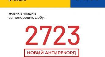 В Україні зафіксовано 2723 нові випадки коронавірусної хвороби COVID-19 – це антирекорд кількості нових хворих за добу