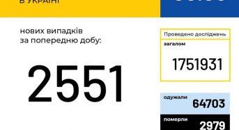 В Україні зафіксовано 2 551 новий випадок коронавірусної хвороби COVID-19.