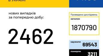 В Україні зафіксовано 2 462 нові випадки коронавірусної хвороби COVID-19