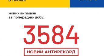 В Україні зафіксовано 3 584 нові випадки коронавірусної хвороби COVID-19 – це антирекорд кількості нових хворих за добу.