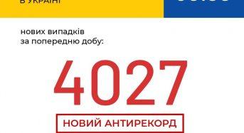 В Україні зафіксовано 4 027 нових випадків коронавірусної хвороби COVID-19 — це антирекорд кількості нових хворих за добу