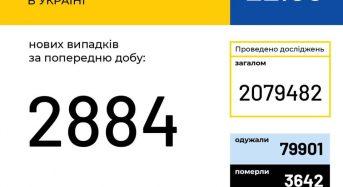 В Україні зафіксовано 2 884 нові випадки коронавірусної хвороби COVID-19