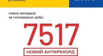 В Україні зафіксовано 7 517 нових випадків коронавірусної хвороби COVID-19 — це антирекорд кількості нових хворих за добу