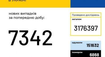 В Україні зафіксовано 7 342 нових випадки коронавірусної хвороби COVID-19