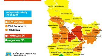 На Київщині за добу підтверджено 309 нових випадків захворювання на коронавірус