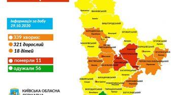 За добу на Київщині 339 нових випадків захворювання на коронавірус