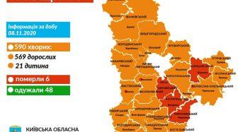 На Київщині за добу підтверджено 590 нових випадків коронавірусної хвороби