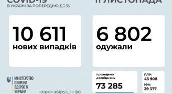 10 611 нових випадків коронавірусної хвороби COVID-19 зафіксовано в Україні станом на 11 листопада