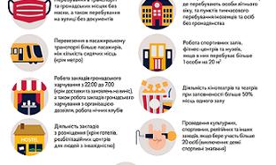 Основні карантинні обмеження, які діють з 13 листопада 2020 року на всій території України