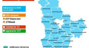 За минулу добу на коронавірус захворіли 646 мешканців Київщини