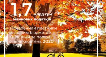 «Сплата майнових податків забезпечила місцевим скарбницям надходження на суму 1,7 мільярда гривень», – Олександр Загорський