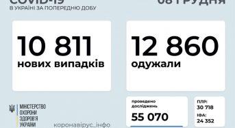 10 811 нових випадків коронавірусної хвороби COVID-19 зафіксовано в Україні станом на 7 грудня 2020 року