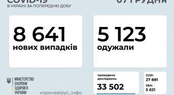 8 641 новий випадок коронавірусної хвороби COVID-19 зафіксовано в Україні станом на 7 грудня 2020 року