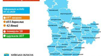 На Київщині за минулу добу 697 нових випадків коронавірусу
