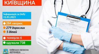 Захворювання на коронавірус виявили в 284 жителів Київщини