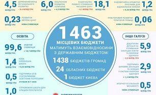Фінансові ресурси місцевого самоврядування у Держбюджеті 2021