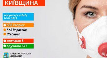Захворювання на коронавірус виявили у 588 жителів Київщини