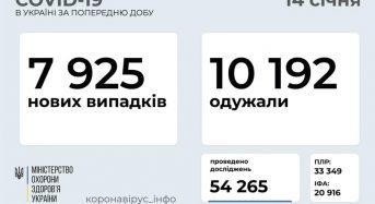 7 925 нових випадків коронавірусної хвороби COVID-19 зафіксовано в Україні станом на 14 січня