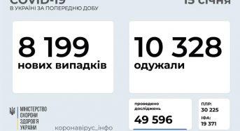 8 199 нових випадків коронавірусної хвороби COVID-19 зафіксовано в Україні станом на 15 січня 2021 року