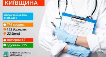 Захворювання на коронавірус виявили в 474 жителів Київщини.