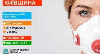 Захворювання на коронавірус виявили в 225 жителів Київщини